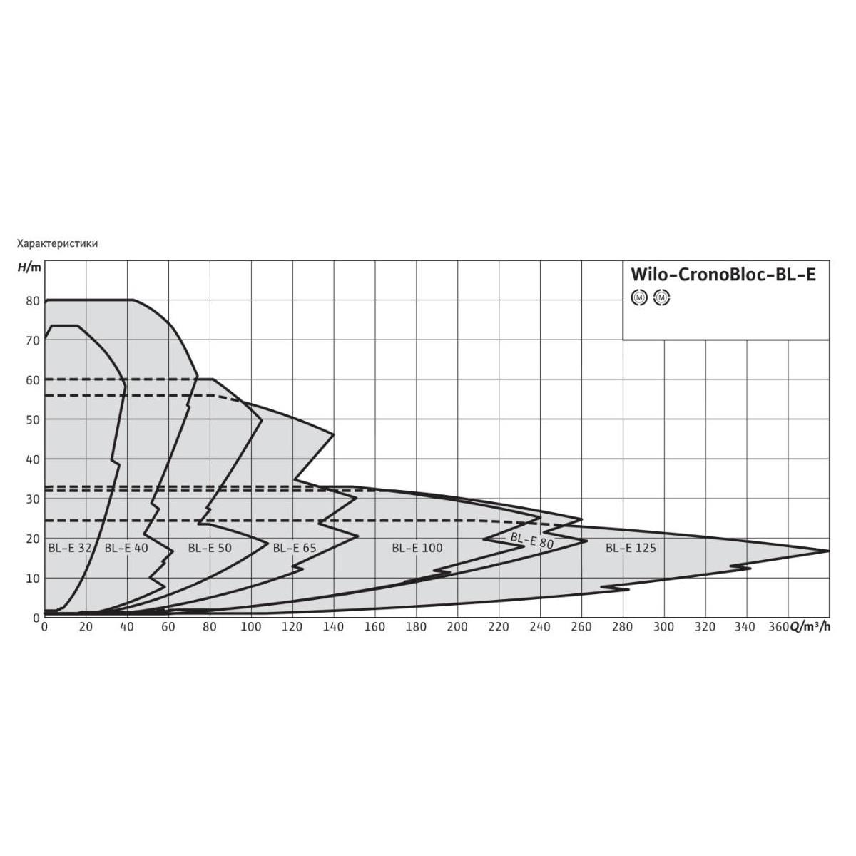 Общий график рабочих характеристик серии насосов CronoBloc BL-E