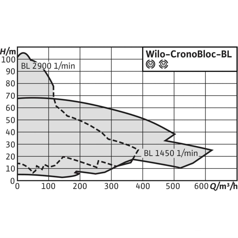 Общий график рабочих характеристик серии насосов CronoBloc BL