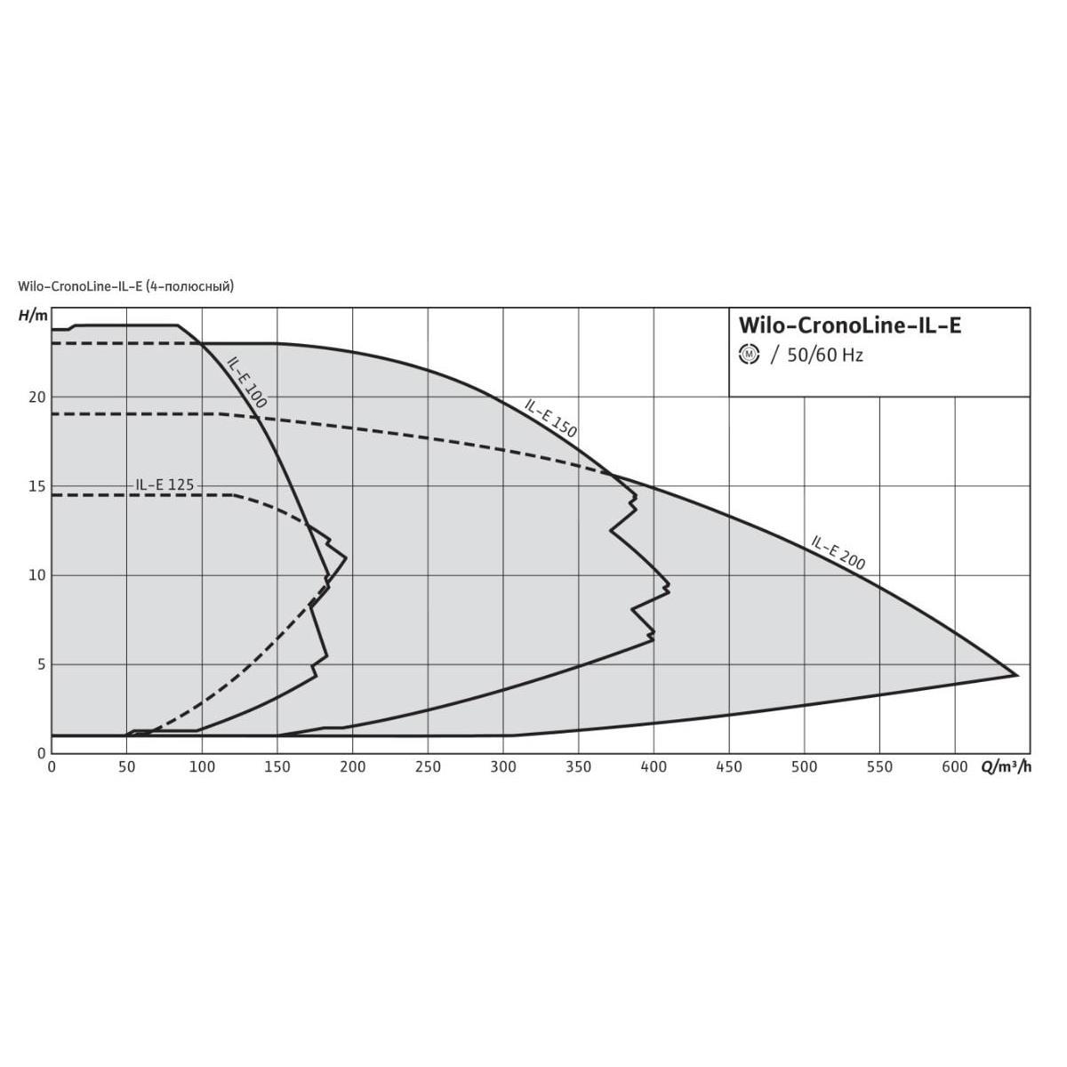 Общий график рабочих характеристик серии насосов CronoLine IL-E