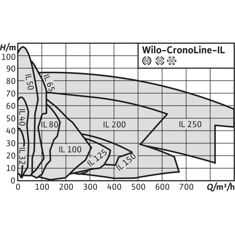 Общий график рабочих характеристик серии насосов CronoLine IL