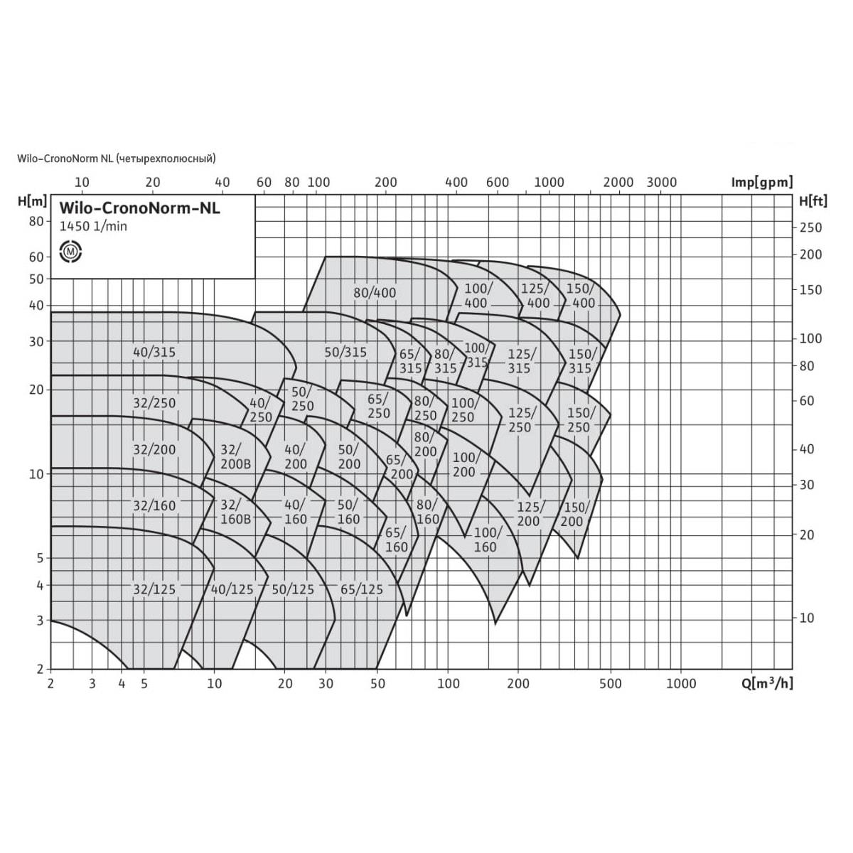 Общий график рабочих характеристик серии насосов CronoNorm NL