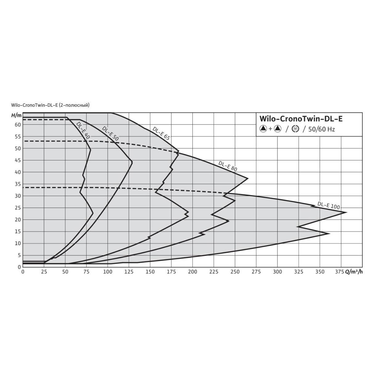 Общий график рабочих характеристик серии насосов CronoTwin DL-E