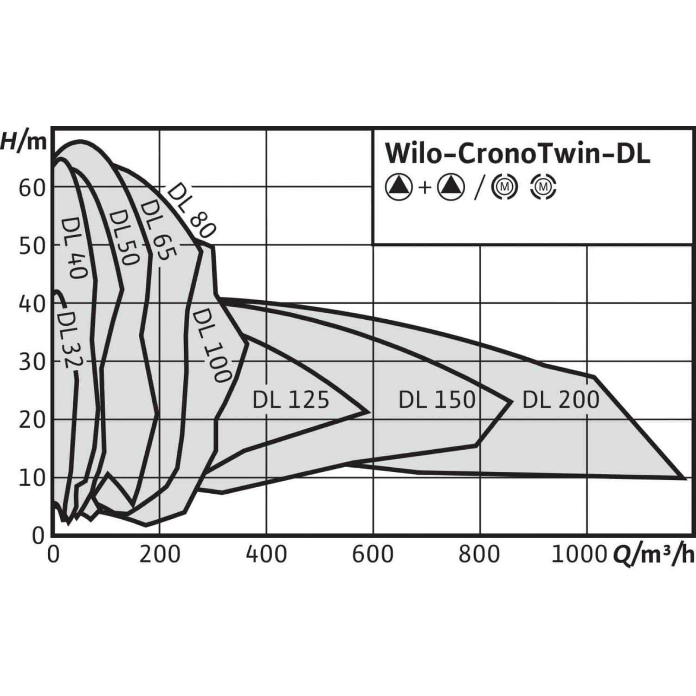 Общий график рабочих характеристик серии насосов CronoTwin DL