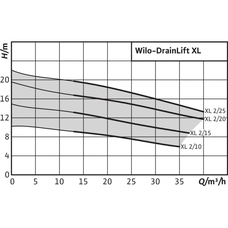 Общий график рабочих характеристик серии насосов DRAINLIFT XXL