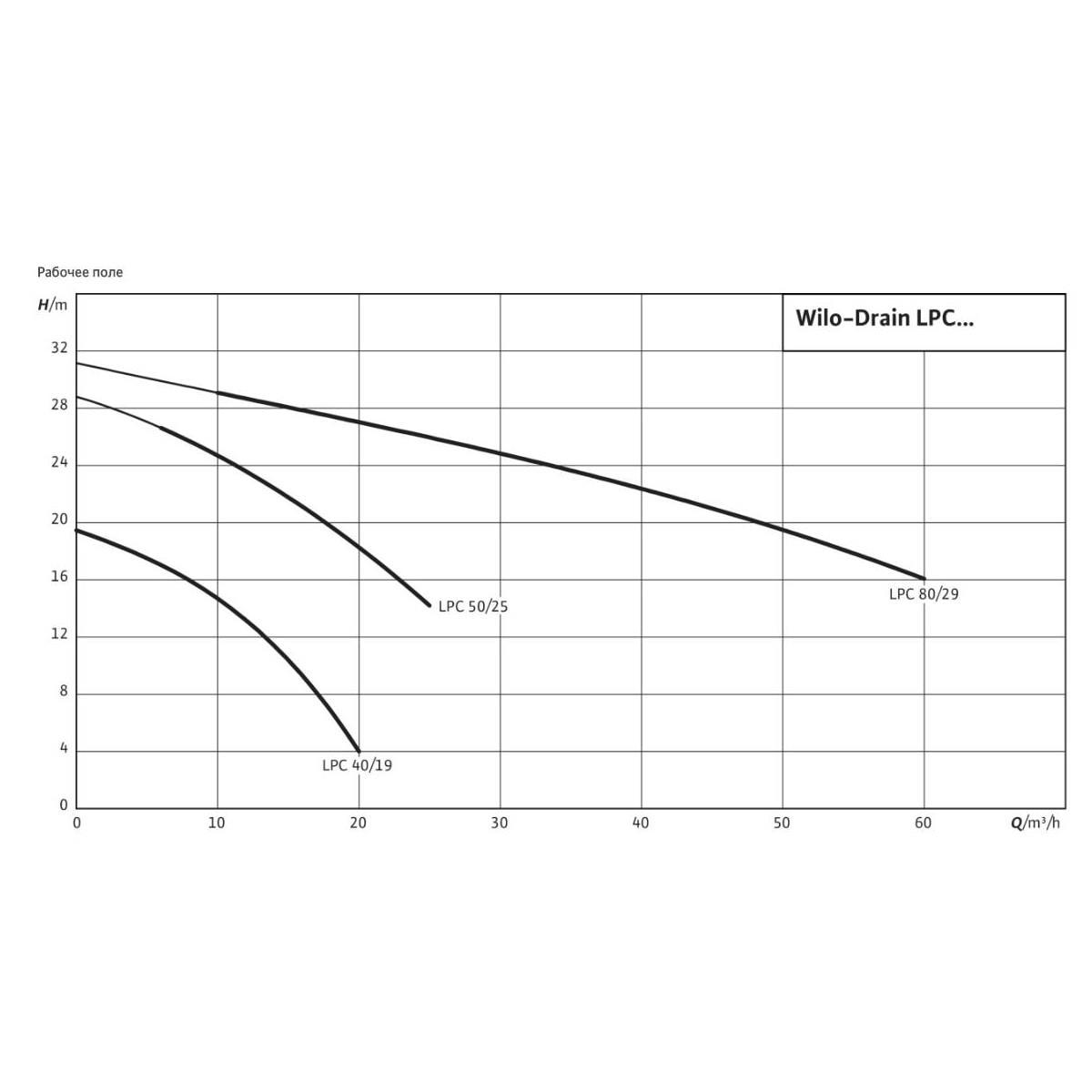 Общий график рабочих характеристик серии насосов Drain LPC