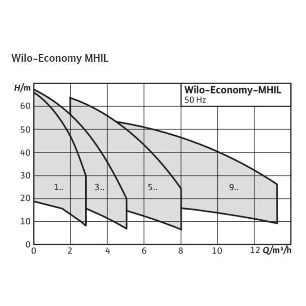 Общий график рабочих характеристик серии насосов Economy MHIL