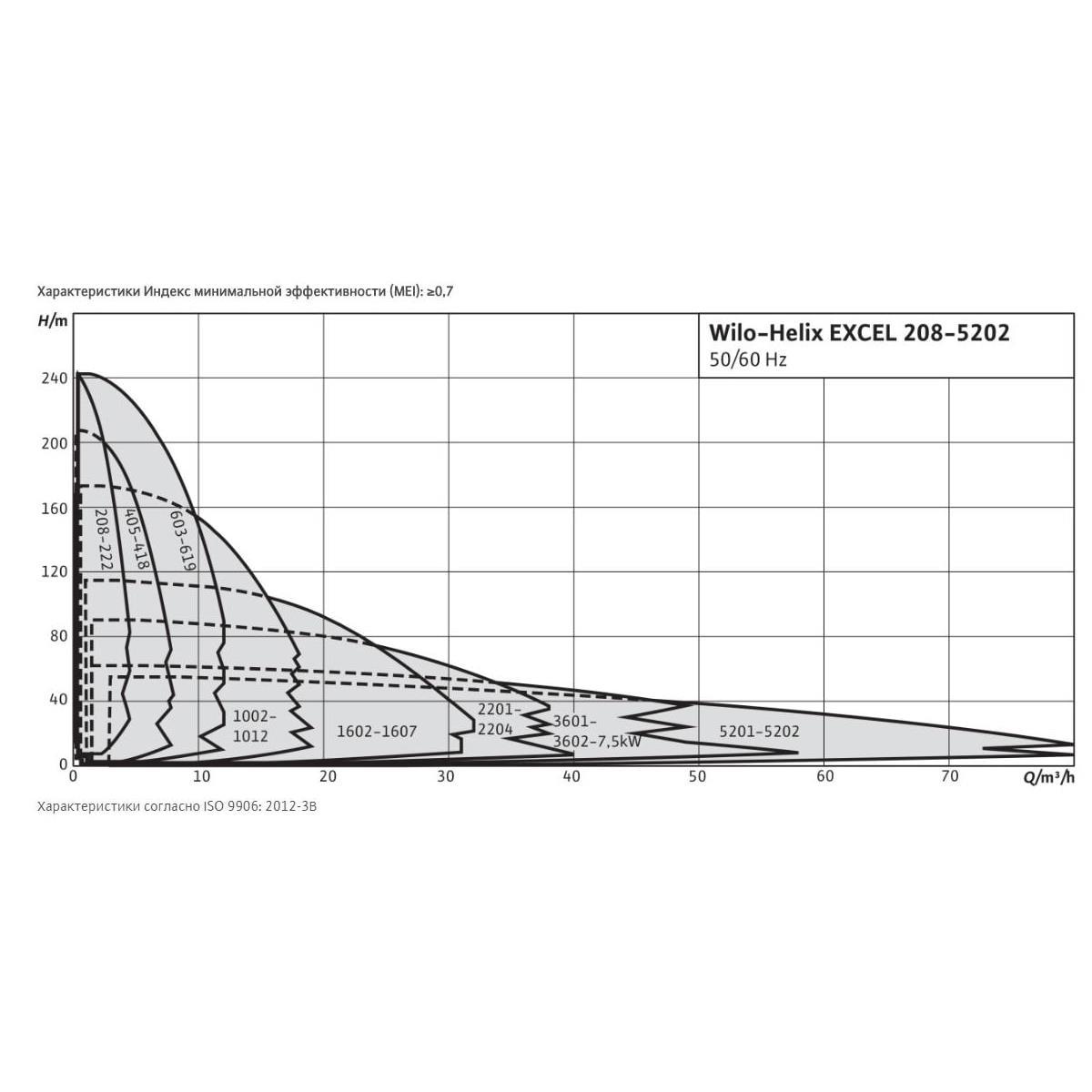 Общий график рабочих характеристик серии насосов HELIX EXCEL
