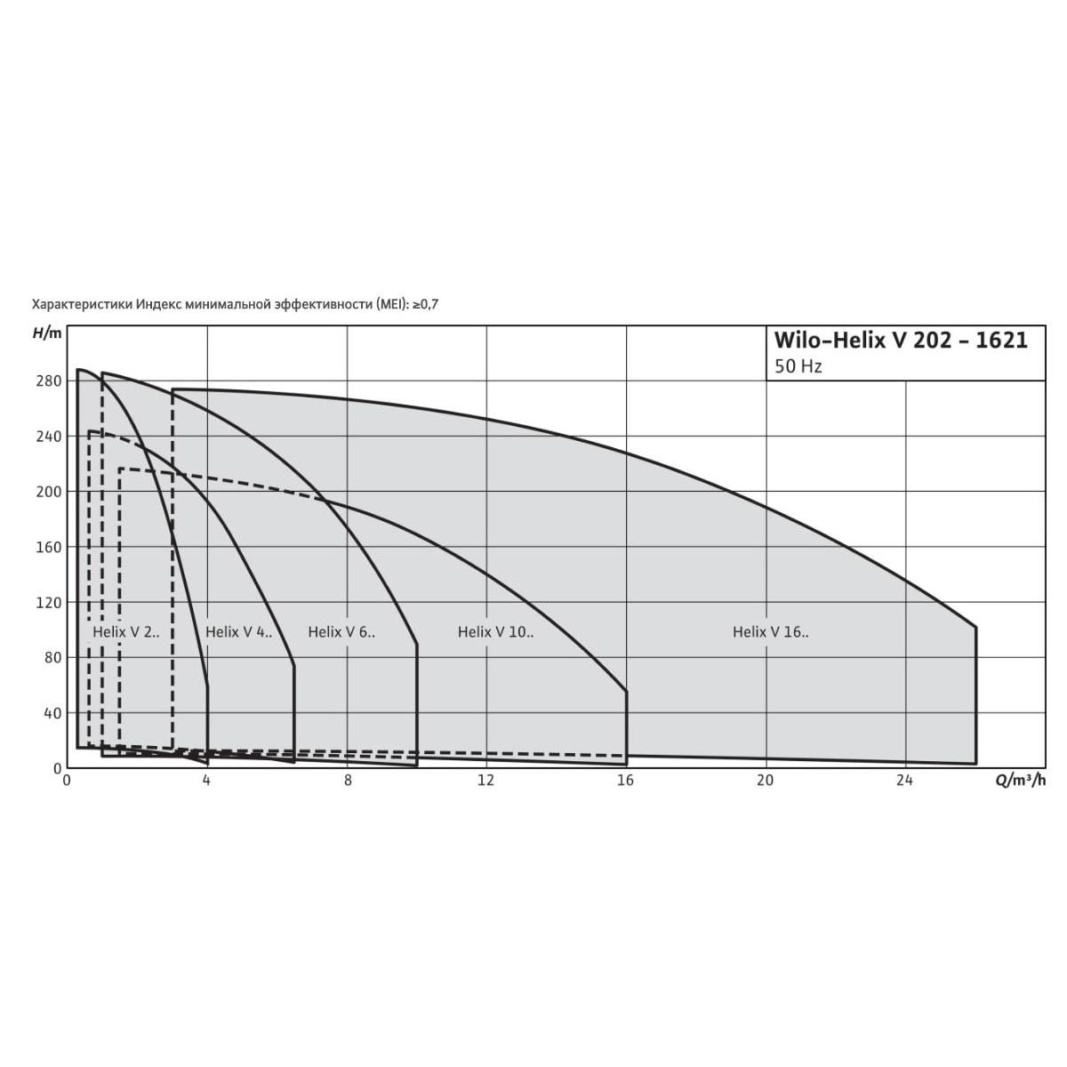 Общий график рабочих характеристик серии насосов HELIX V