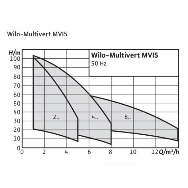 Общий график рабочих характеристик серии насосов Multivert MVIS