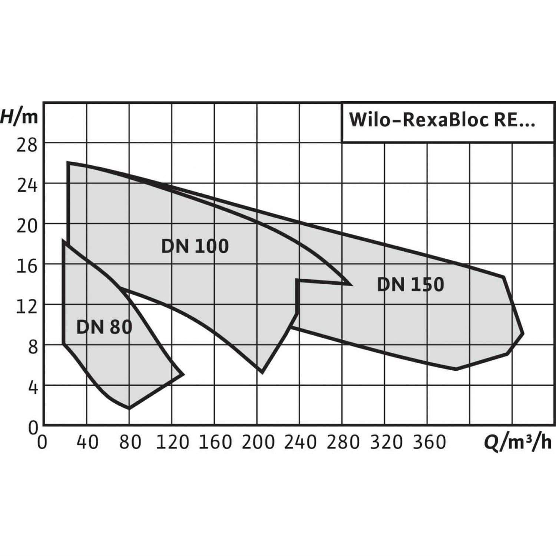 Общий график рабочих характеристик серии насосов REXA BLOC