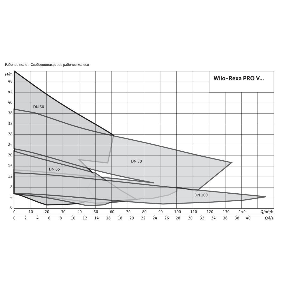 Общий график рабочих характеристик серии насосов EMU FA
