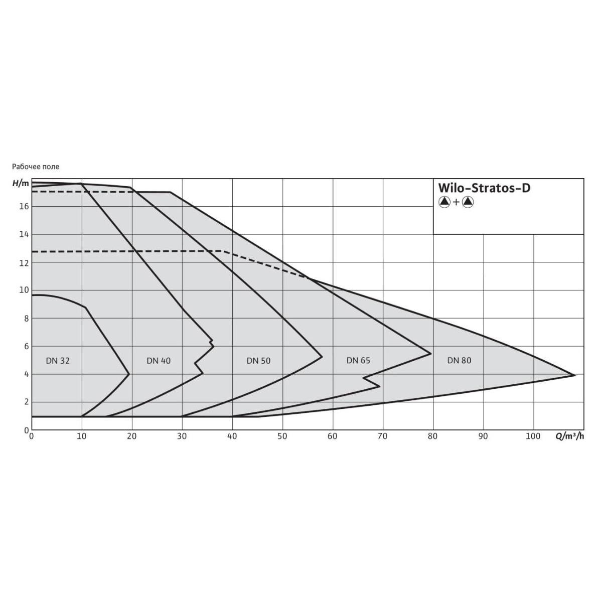 Общий график рабочих характеристик серии насосов STRATOS-D