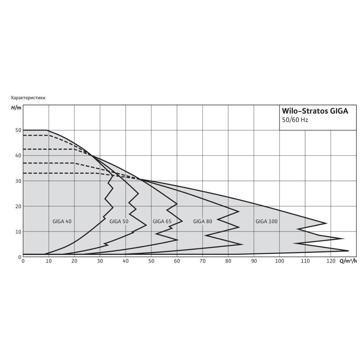 Общий график рабочих характеристик серии насосов STRATOS GIGA