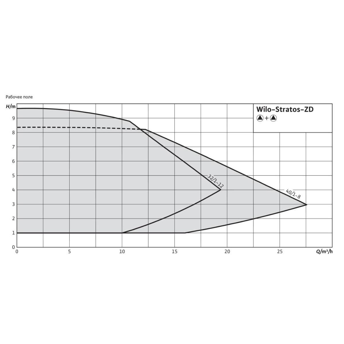 Общий график рабочих характеристик серии насосов STRATOS-ZD