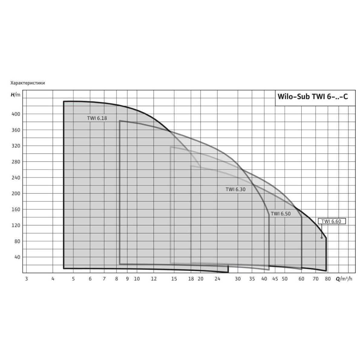 Общий график рабочих характеристик серии насосов Sub TWI