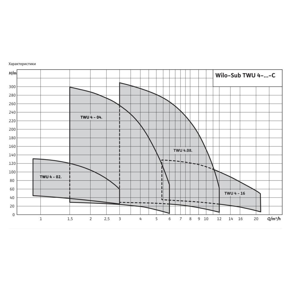 Общий график рабочих характеристик серии насосов Sub TWU