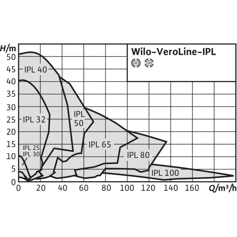 Общий график рабочих характеристик серии насосов VeroLine IPL