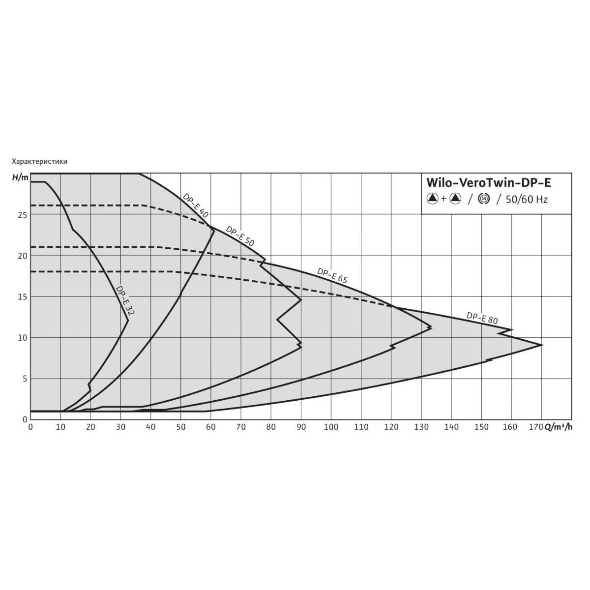 Общий график рабочих характеристик серии насосов VeroTwin DP-E