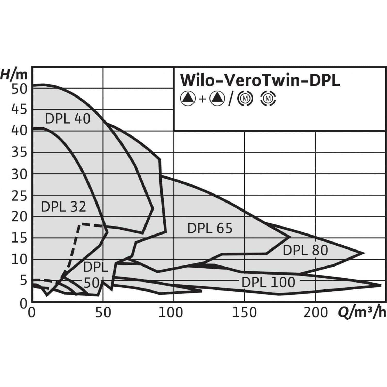 Общий график рабочих характеристик серии насосов VeroTwin DPL