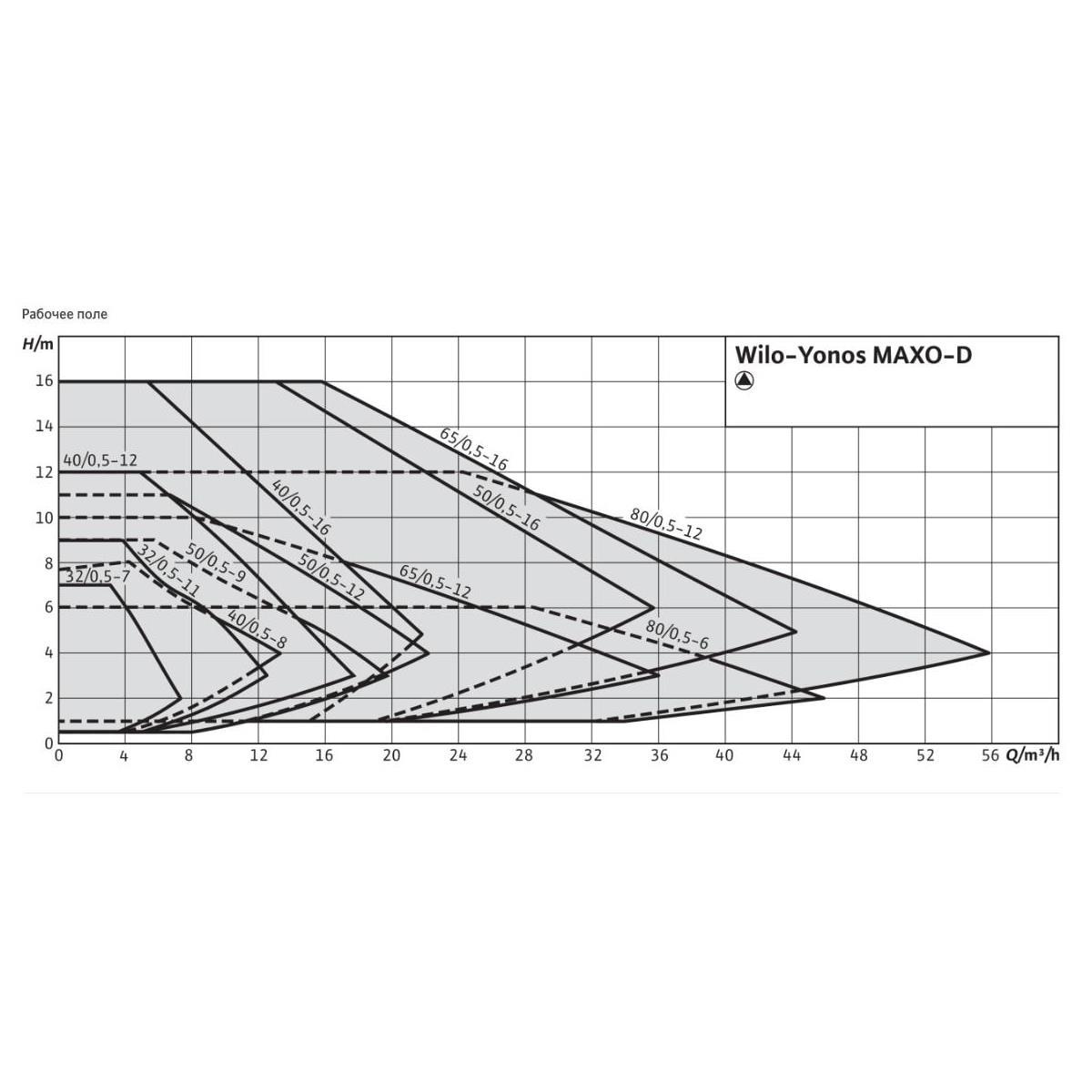 Общий график рабочих характеристик серии насосов YONOS MAXO-D