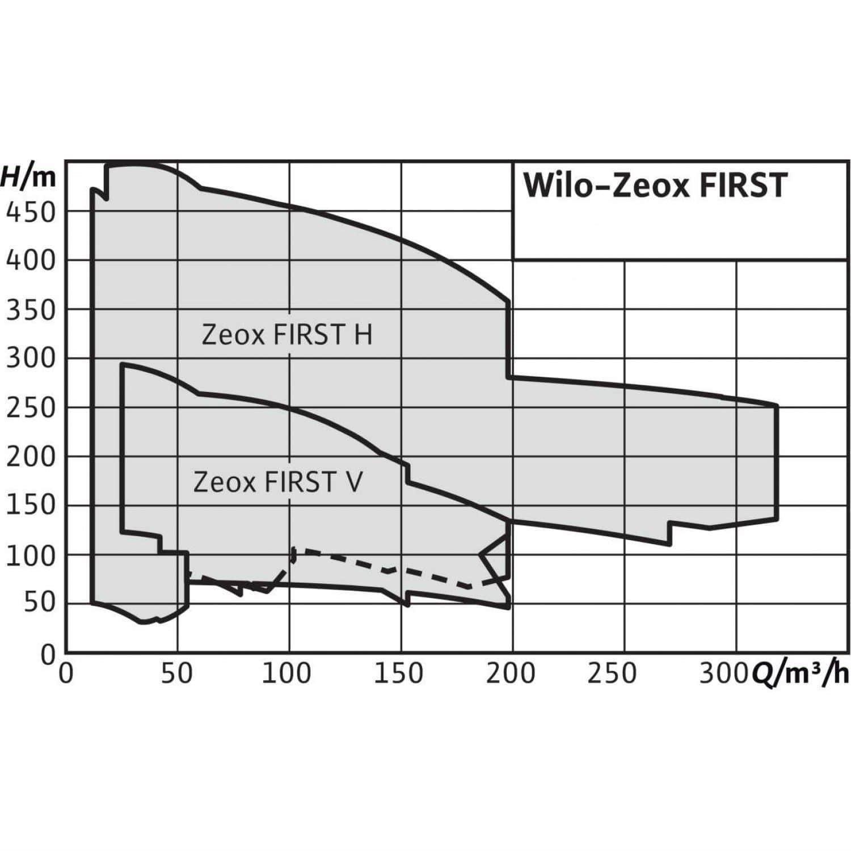 Общий график рабочих характеристик серии насосов ZEOX-FIRST