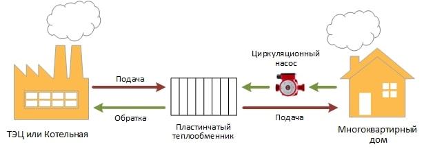 Принцип работы независимой системы отопления