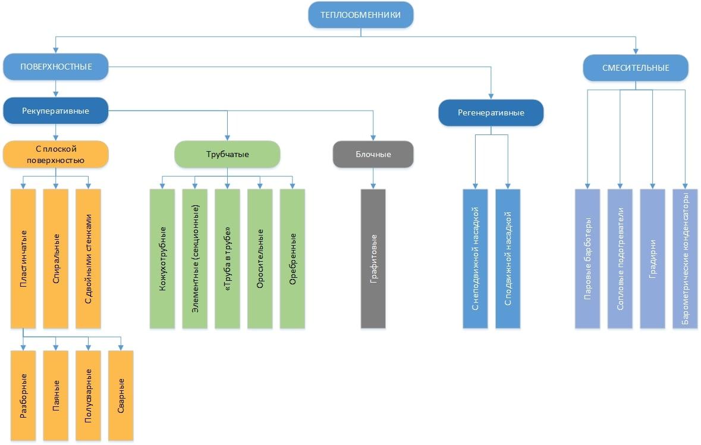 Классификация и устройство теплообменников Теплообменник кожухотрубный (кожухотрубчатый) типа ХКВ Братск