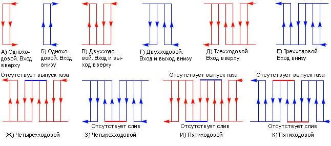 Схемы движения теплоносителей в пластинчатых теплообменных аппаратах