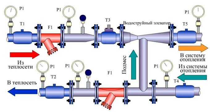 Использование элеваторного узла и перемычки в зависимой системе отопления