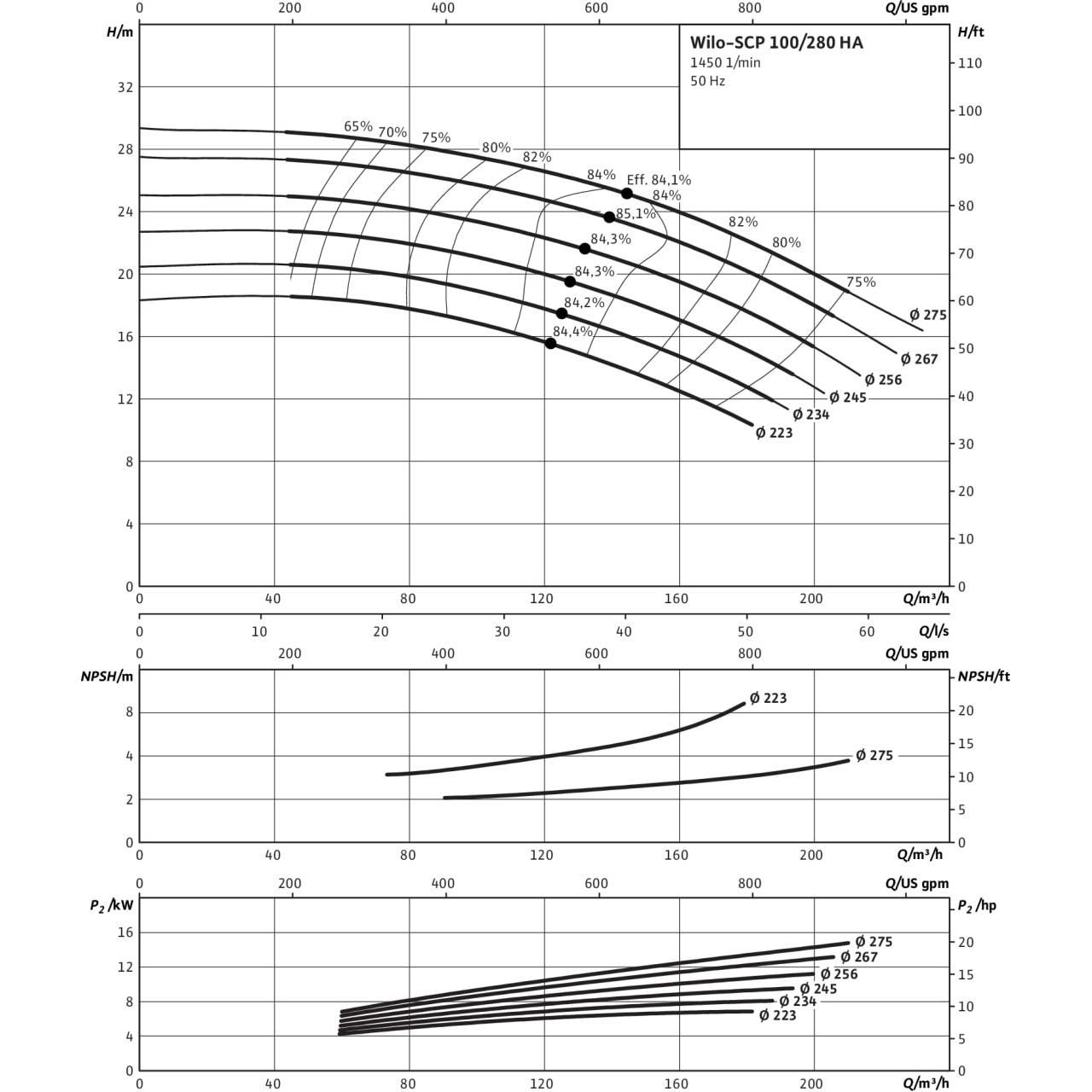 Кривая характеристик насоса Wilo SCP 100/280HA-7,5-4