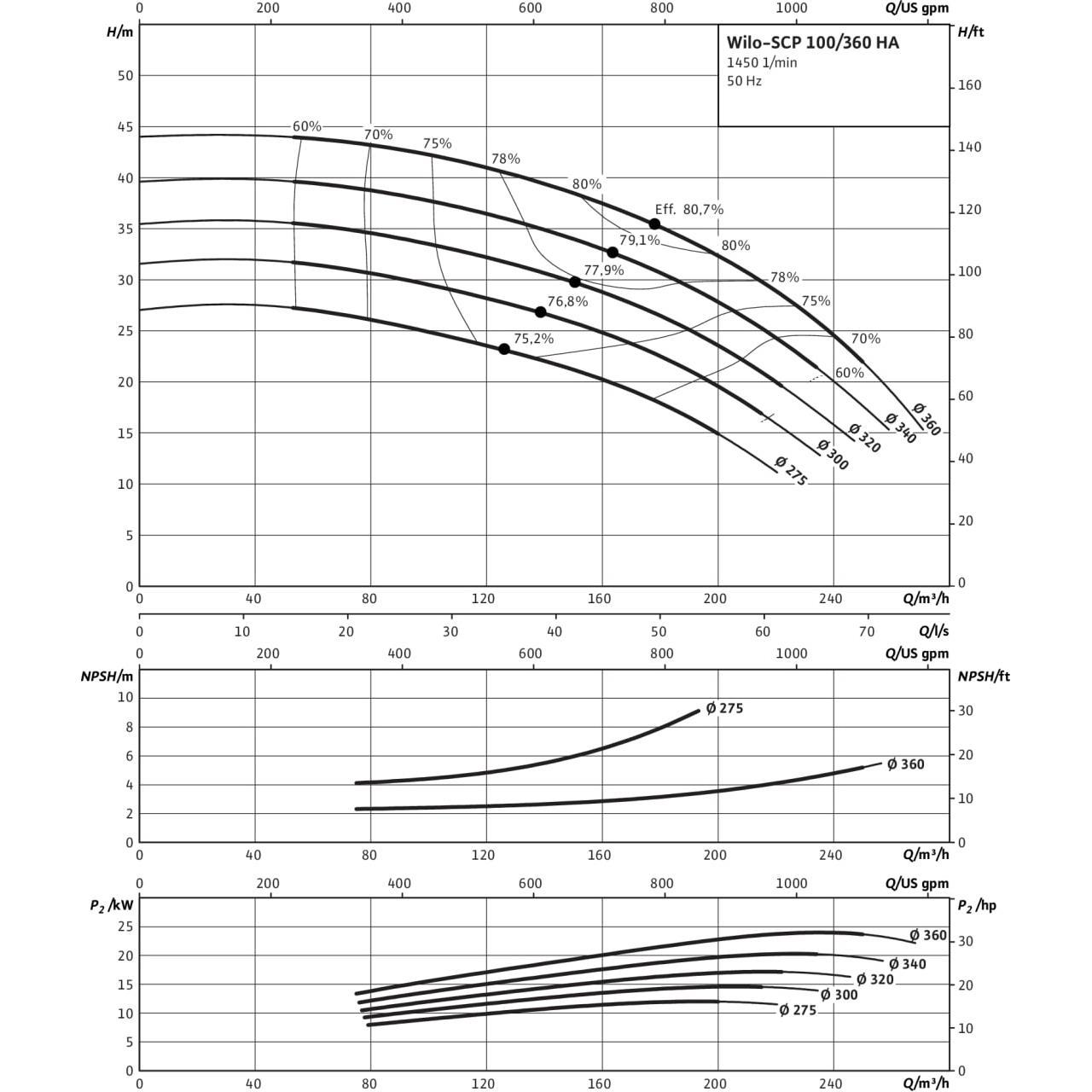 Кривая характеристик насоса Wilo SCP 100/360HA-22-4