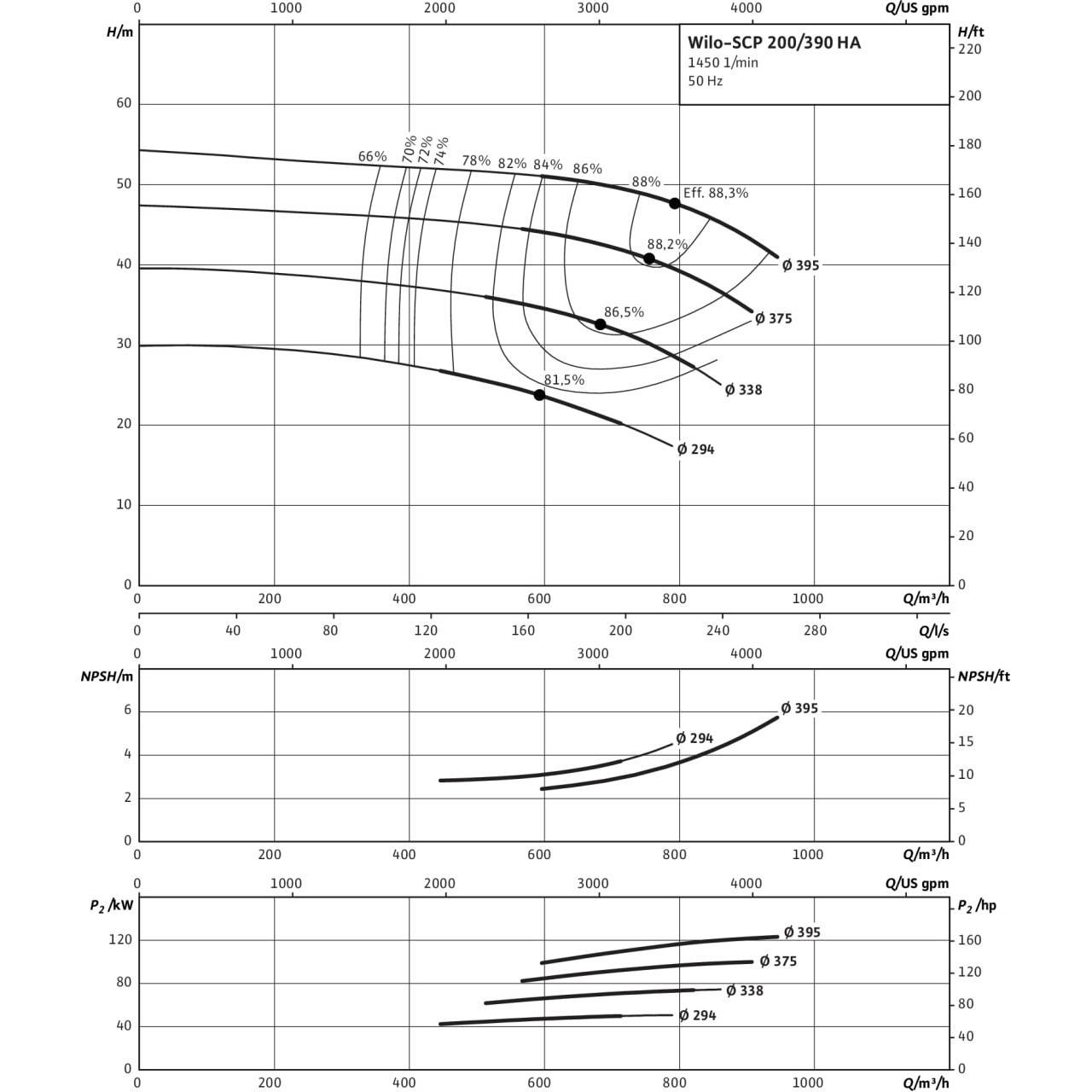 Кривая характеристик насоса Wilo SCP 200/390HA-132-4