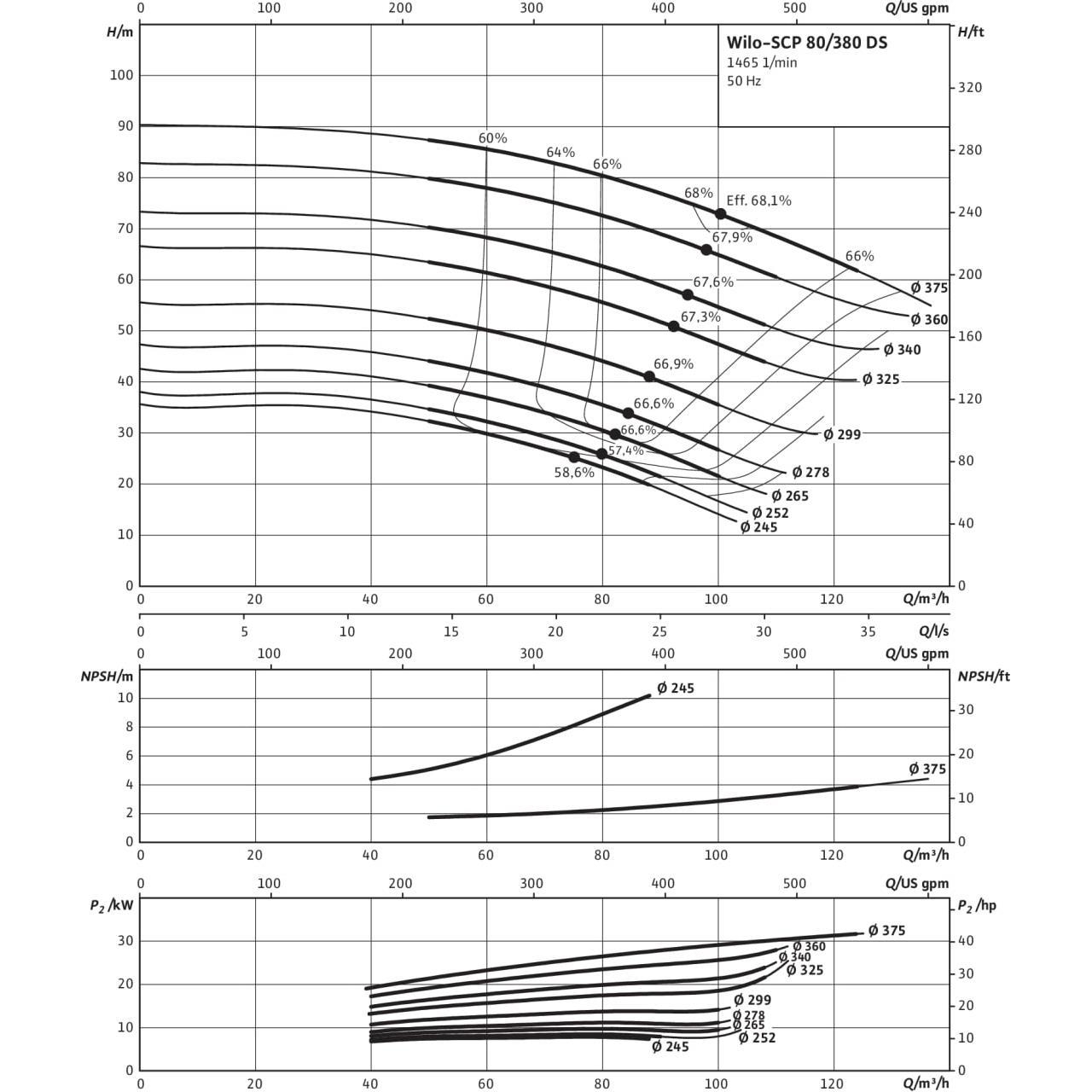 Кривая характеристик насоса Wilo SCP 80/380DS-15-4