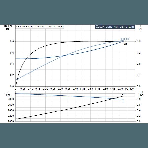 Вертикальный многоступенчатый центробежный насос Grundfos CR 1-10 A-A-A-E-HQQE артикул 96516180 – рабочие характеристики двигателя