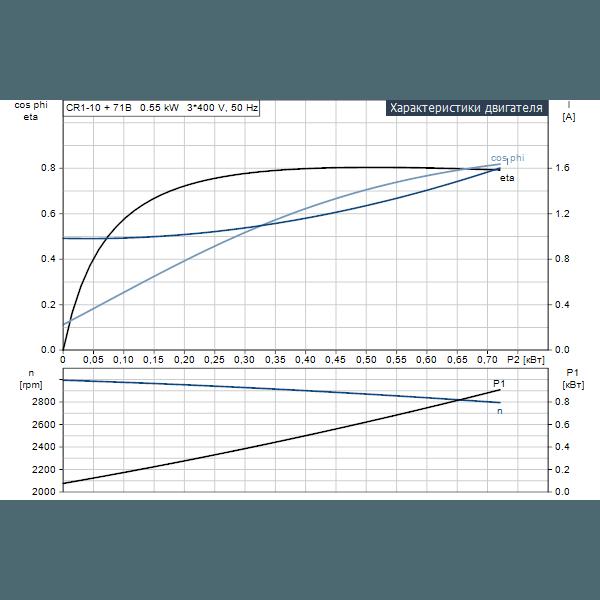 Вертикальный многоступенчатый центробежный насос Grundfos CR 1-10 A-A-A-V-HQQV артикул 96516206 – рабочие характеристики двигателя