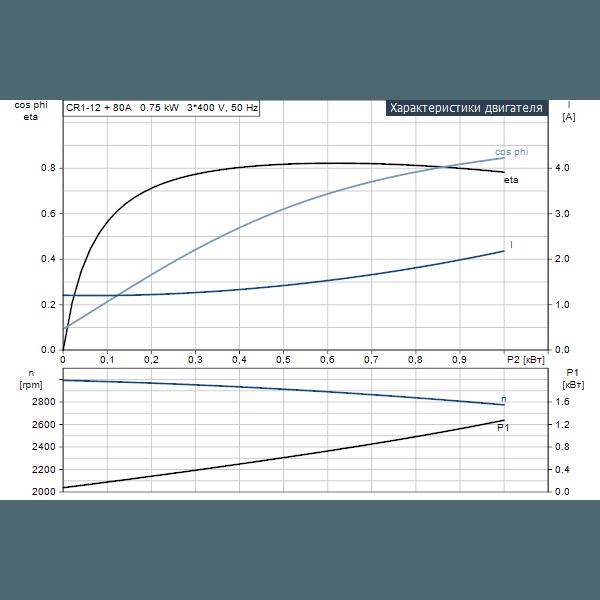 Вертикальный многоступенчатый центробежный насос Grundfos CR 1-12 A-A-A-E-HQQE артикул 96516183 – рабочие характеристики двигателя