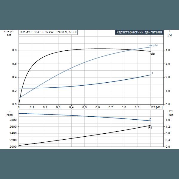 Вертикальный многоступенчатый центробежный насос Grundfos CR 1-12 A-A-A-V-HQQV артикул 96516209 – рабочие характеристики двигателя