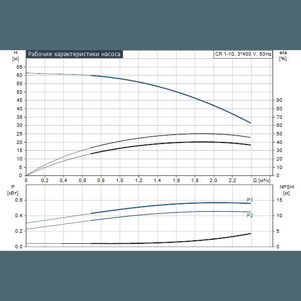 Вертикальный многоступенчатый центробежный насос Grundfos CR 1-10 A-A-A-V-HQQV артикул 96516206 – график рабочих характеристик