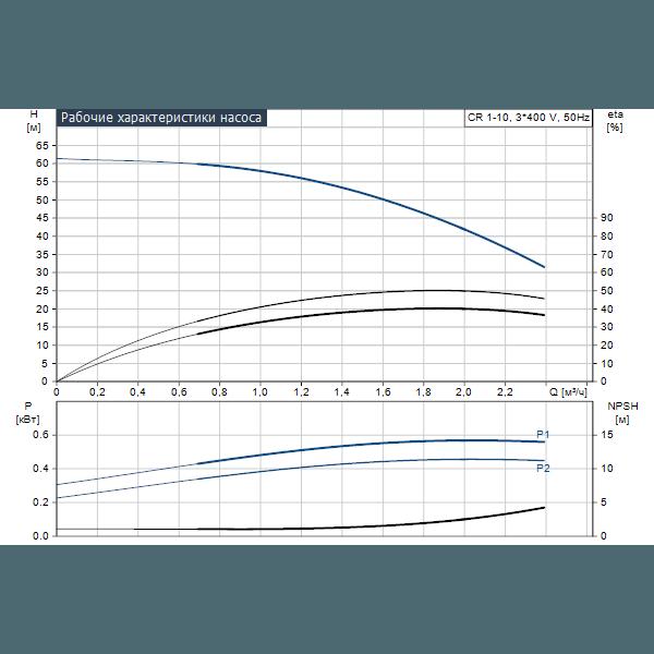 Вертикальный многоступенчатый центробежный насос Grundfos CR 1-10 A-FGJ-A-E-HQQE артикул 96516246 – график рабочих характеристик