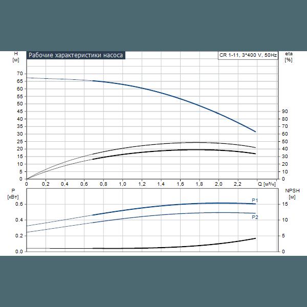 Вертикальный многоступенчатый центробежный насос Grundfos CR 1-11 A-A-A-V-HQQV артикул 96516207 – график рабочих характеристик