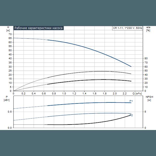 Вертикальный многоступенчатый центробежный насос Grundfos CR 1-11 A-FGJ-A-E-HQQE артикул 96537598 – график рабочих характеристик