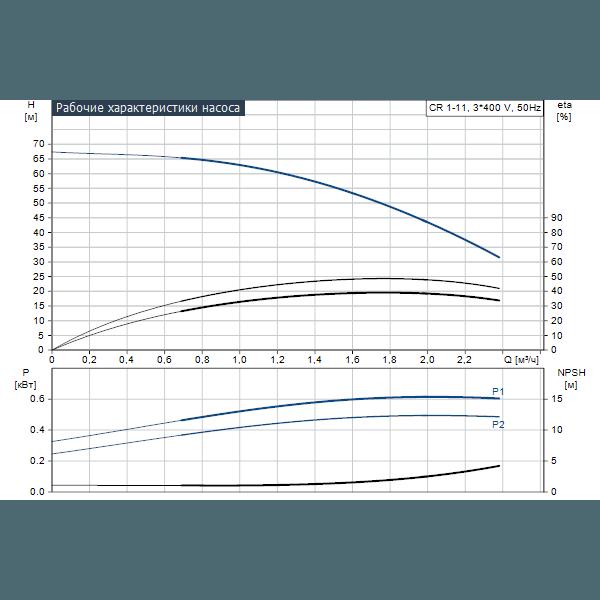 Вертикальный многоступенчатый центробежный насос Grundfos CR 1-11 A-FGJ-A-V-HQQV артикул 96516269 – график рабочих характеристик