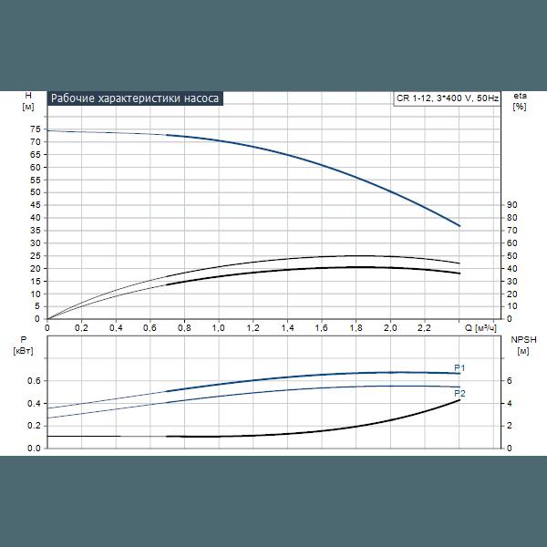 Вертикальный многоступенчатый центробежный насос Grundfos CR 1-12 A-A-A-E-HQQE артикул 96516183 – график рабочих характеристик