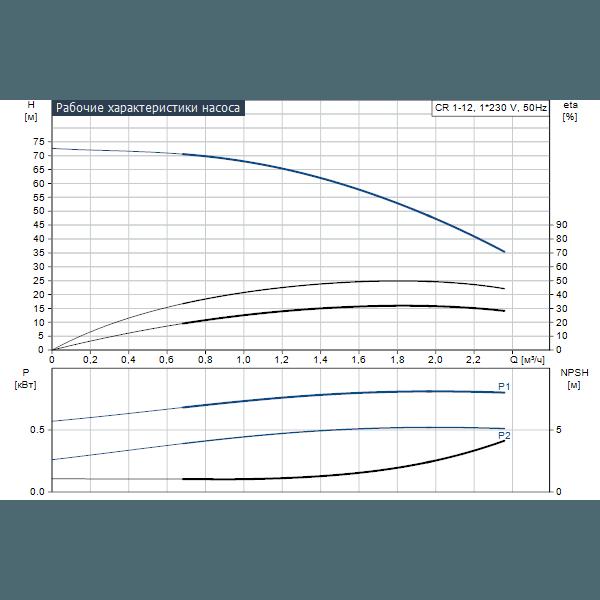 Вертикальный многоступенчатый центробежный насос Grundfos CR 1-12 A-A-A-E-HQQE артикул 96529480 – график рабочих характеристик