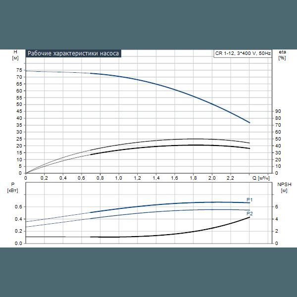 Вертикальный многоступенчатый центробежный насос Grundfos CR 1-12 A-A-A-V-HQQV артикул 96516209 – график рабочих характеристик