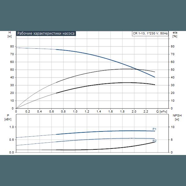 Вертикальный многоступенчатый центробежный насос Grundfos CR 1-13 A-A-A-V-HQQV артикул 96553115 – график рабочих характеристик