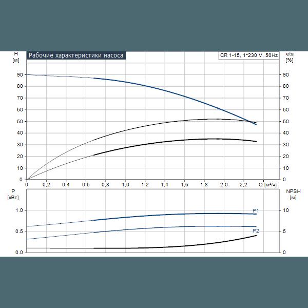 Вертикальный многоступенчатый центробежный насос Grundfos CR 1-15 A-A-A-E-HQQE артикул 96529482 – график рабочих характеристик