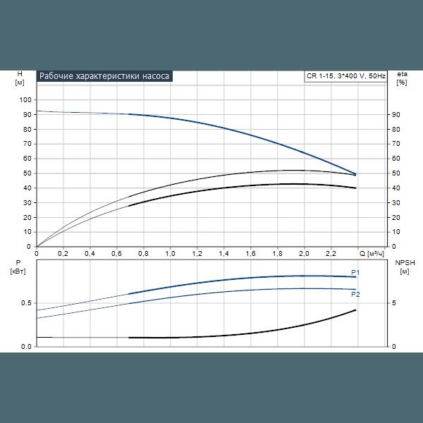 Вертикальный многоступенчатый центробежный насос Grundfos CR 1-15 A-A-A-V-HQQV артикул 96516211 – график рабочих характеристик