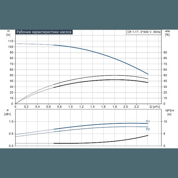 Вертикальный многоступенчатый центробежный насос Grundfos CR 1-17 A-A-A-E-HQQE артикул 96516188 – график рабочих характеристик
