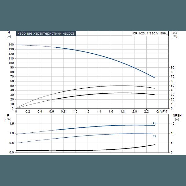 Вертикальный многоступенчатый центробежный насос Grundfos CR 1-23 A-A-A-V-HQQV артикул 96558256 – график рабочих характеристик